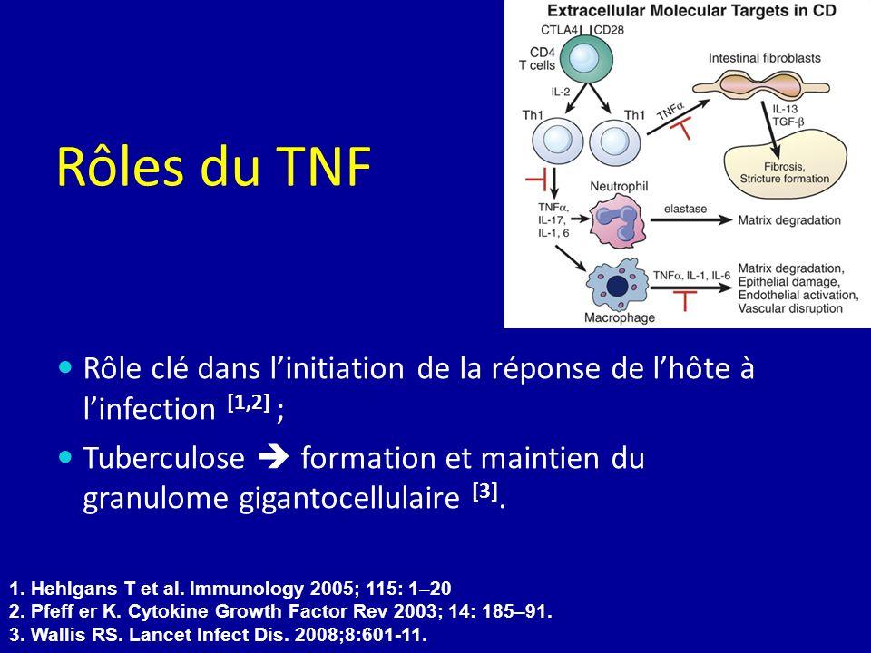 Rôles du TNF Rôle clé dans l'initiation de la réponse de l'hôte à l'infection [1,2] ;